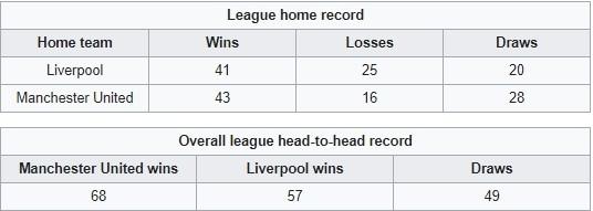 สถิติแดงเดือด